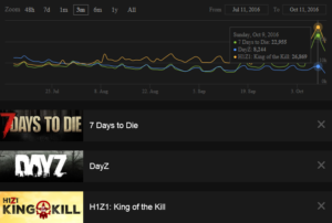 7-days-to-die-rekord-vergleich-h1z1-und-dayz
